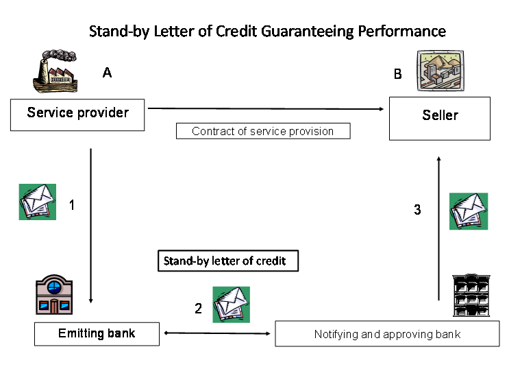 stand by letter of credit